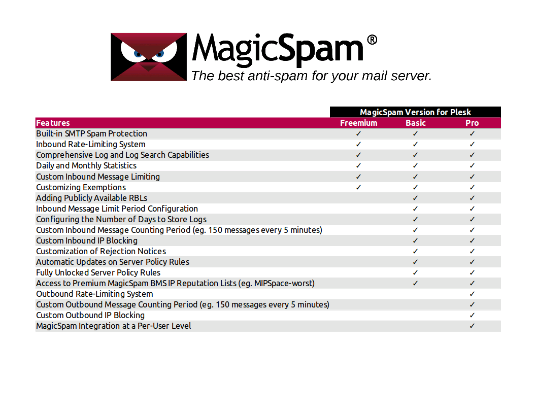 MagicSpam for Plesk - Features Chart