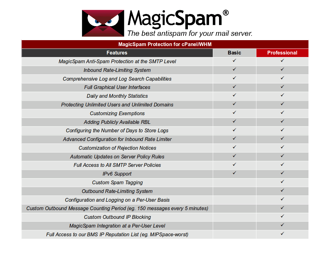 MagicSpam for cPanel Product Features Comparison Chart